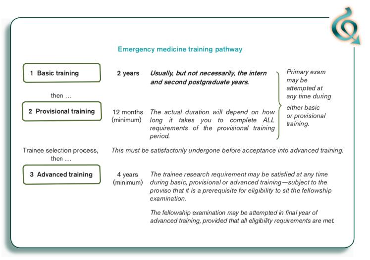 Emergency Medicine Training