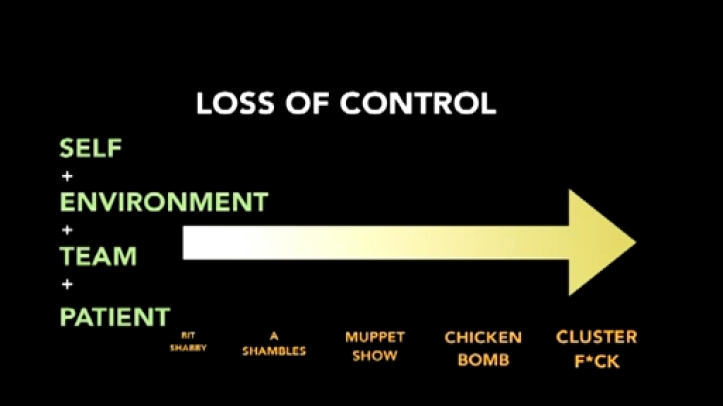 Loss of Control - Why CRM is important