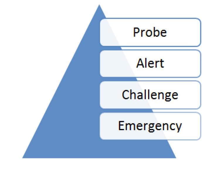 PACE - Probe Alert Challenge Emergency
