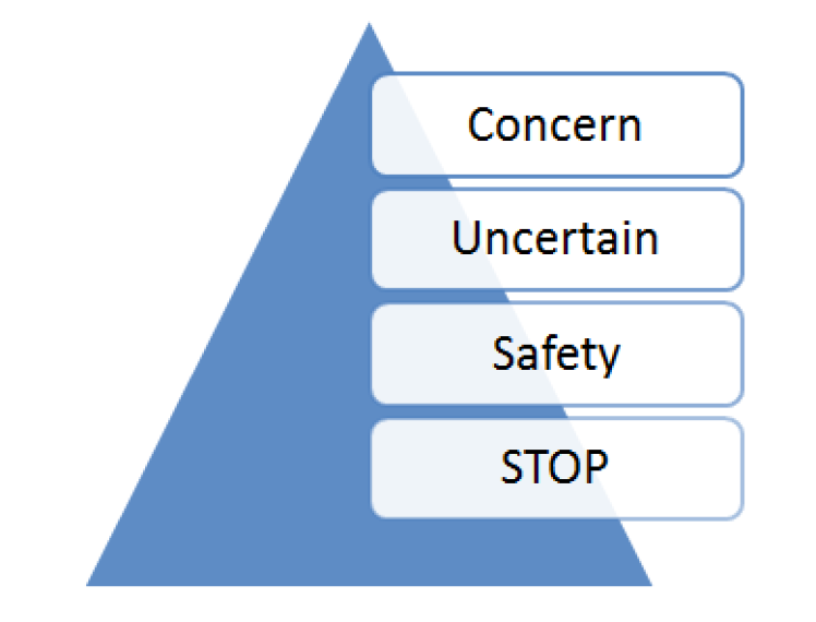 CUSS - Concern Unsure Safety STOP