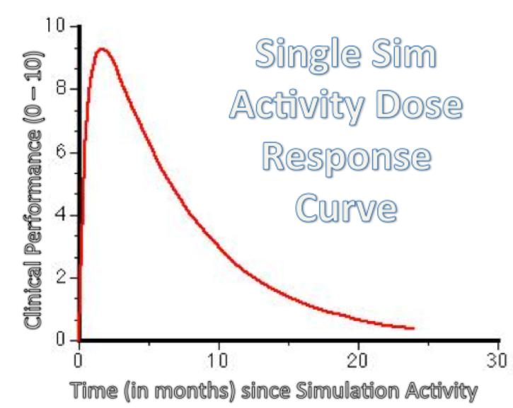Simulation A