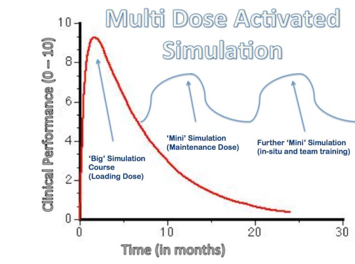 Simulation B