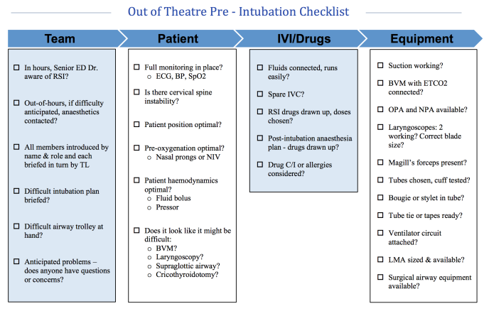 INTUBATION RSI CHECKLIST
