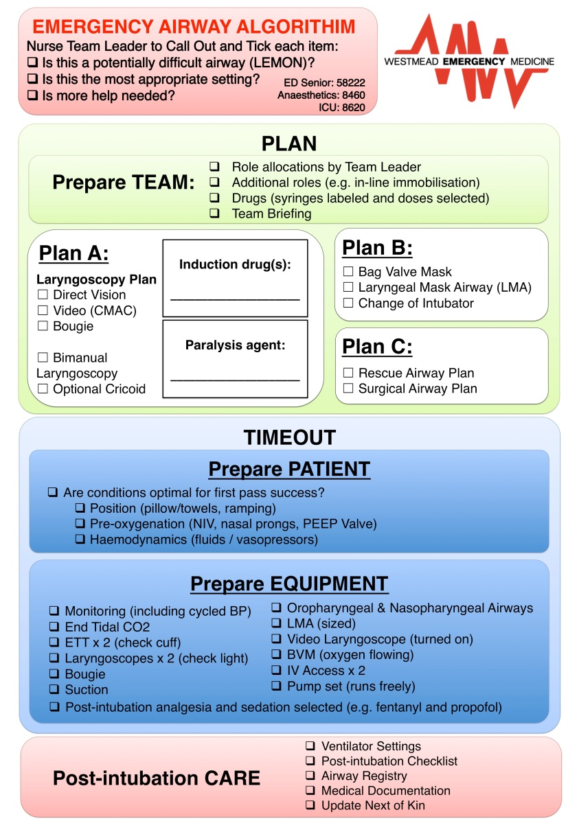2015 Airway Algorithm