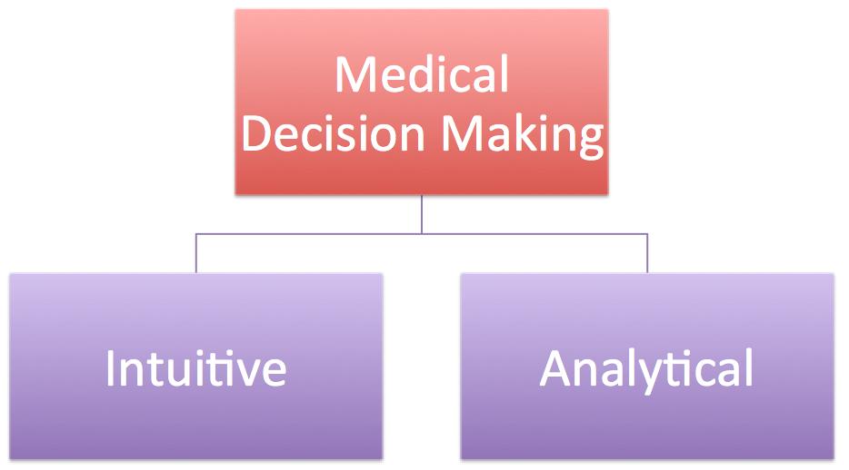 Fast Thinking in Emergency Medicine – EmergencyPedia
